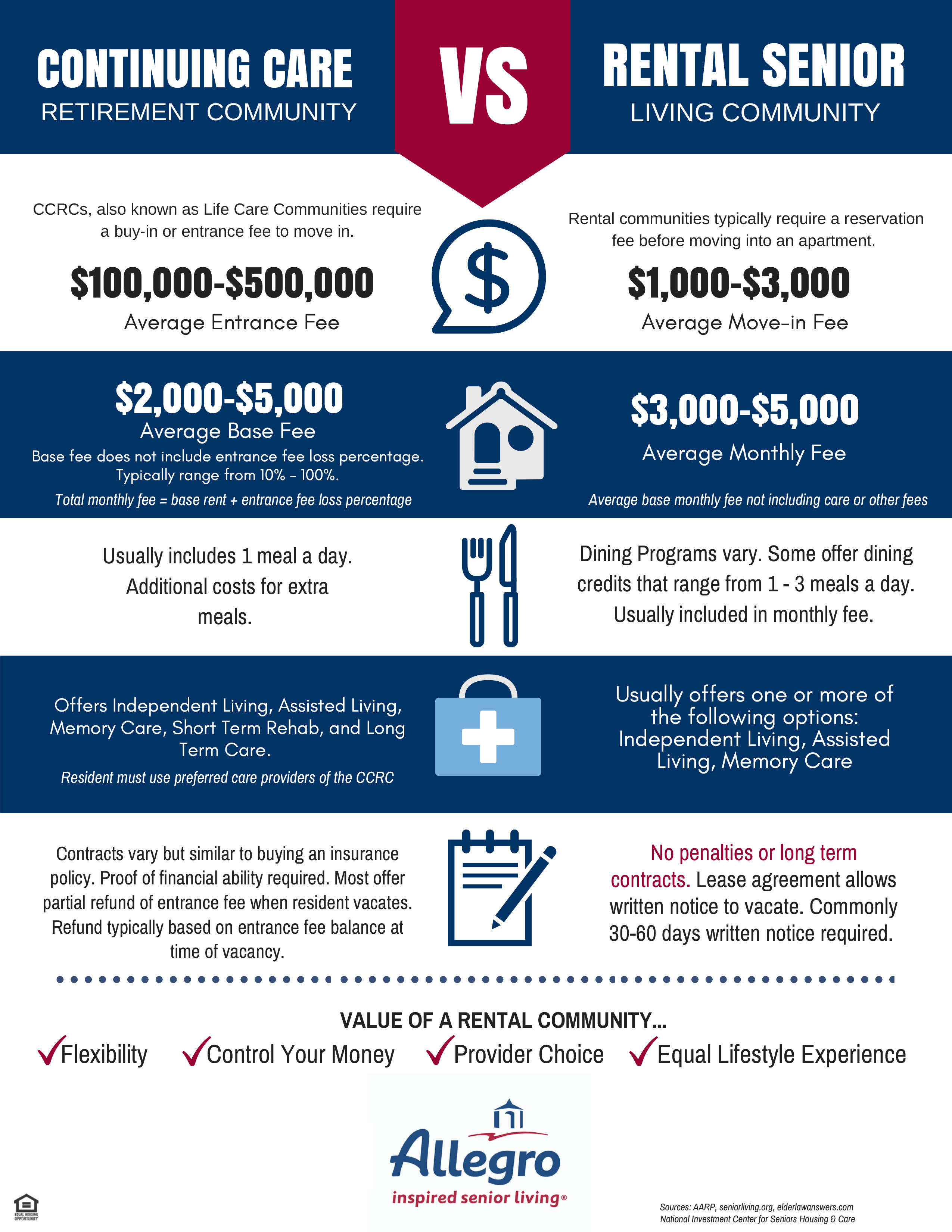Continuum Care Infographic